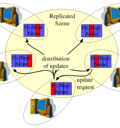 distributed primaries consistency model png [ 1058 x 794 Pixel ]