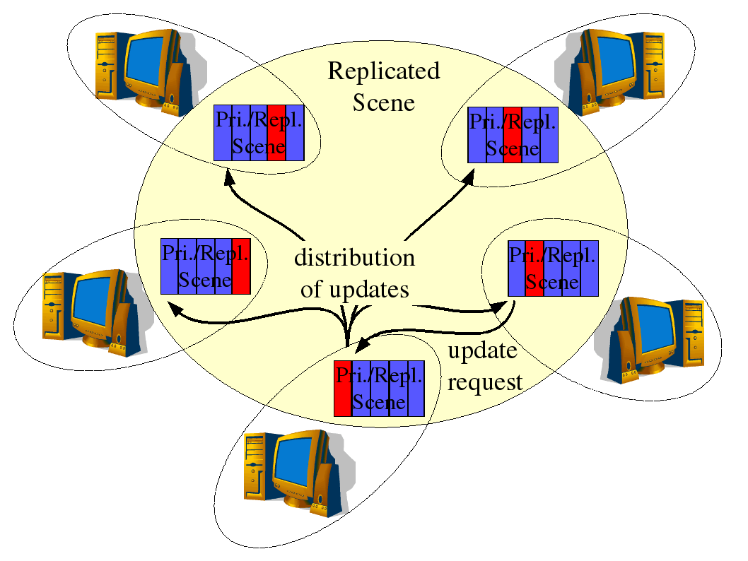 hight resolution of distributed primaries consistency model png
