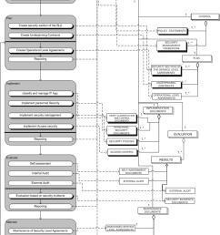 process data model security management jpg [ 820 x 1309 Pixel ]