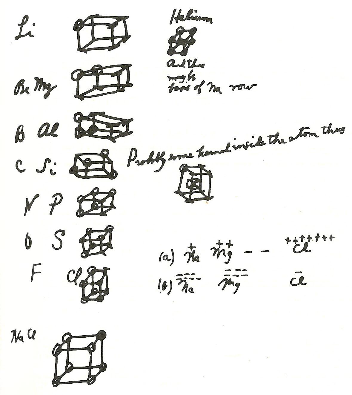 File Lewis Cubic Notes