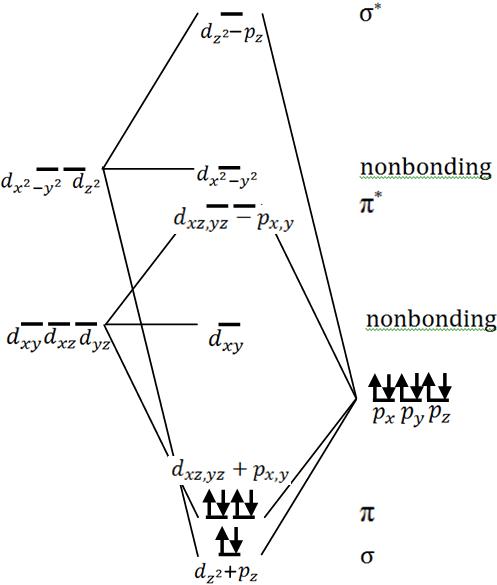 Molecular Orbital Diagram Of Aluminum