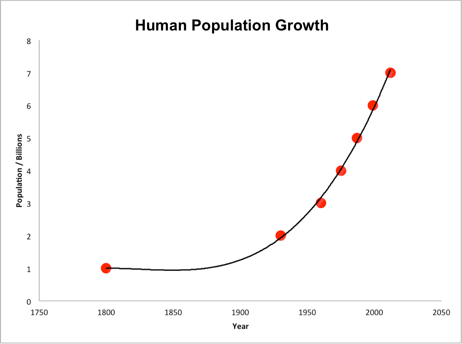 File Human Population Growth From To