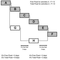 Types Of Network Diagrams In Project Management 2008 Nissan 350z Stereo Wiring Diagram Float Wikipedia Cpmschedulefloat Jpg