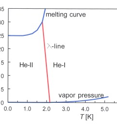 file phase diagram of 4he 01 jpg [ 2404 x 1908 Pixel ]
