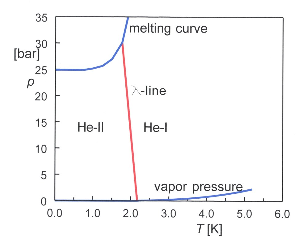 medium resolution of file phase diagram of 4he 01 jpg