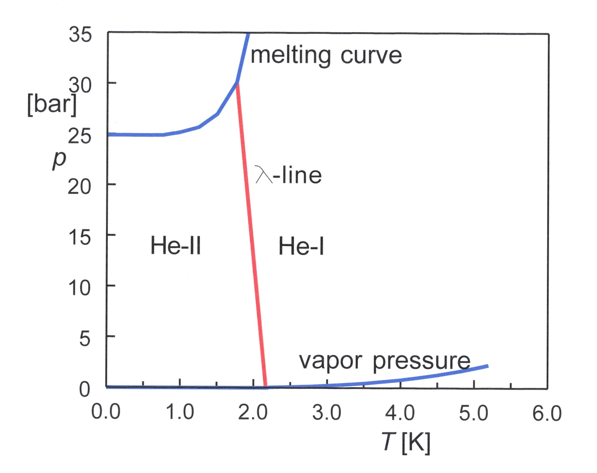 hight resolution of file phase diagram of 4he 01 jpg
