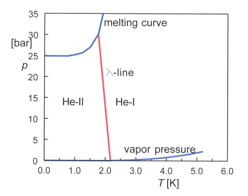 small resolution of file phase diagram of 4he 01 jpg