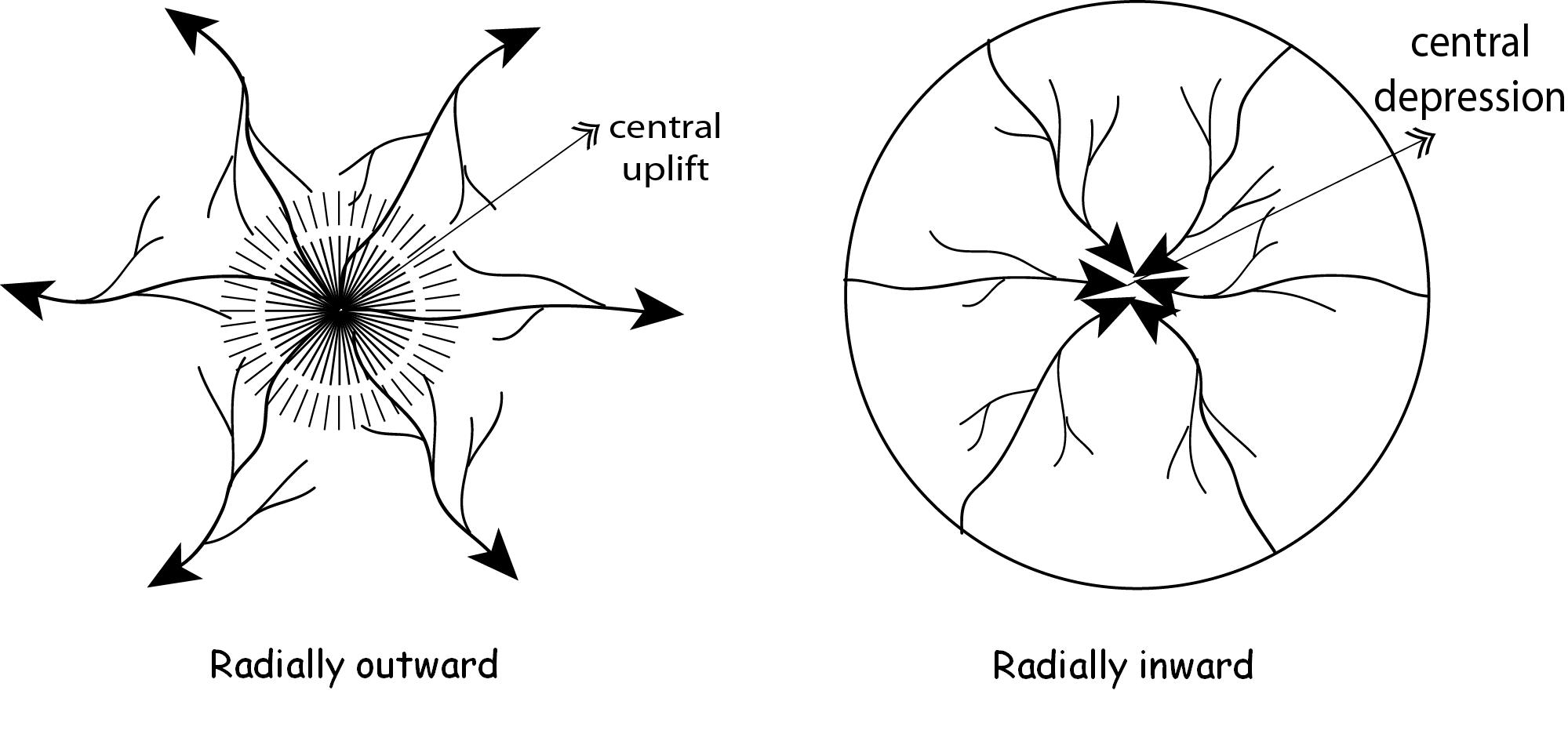 File Radial Drainage Pattern