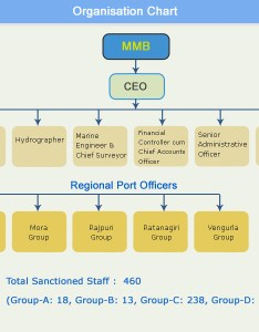 Mm organization chartg also file wikipedia rh enpedia
