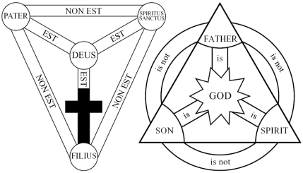 The Shield of the Trinity is a diagram of the ...