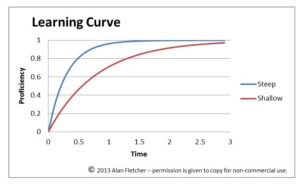 File:Learning Curve Diagram  Steep and Shallow, Same
