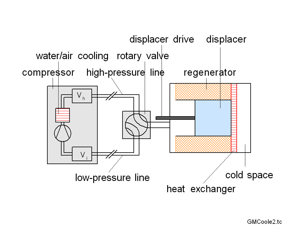 hight resolution of file schematic diagram of a gm cooler jpg wikipedia schematic diagram of steam power plant schematic diagram of