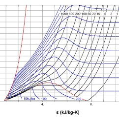 fig 2 temperature entropy diagram of nitrogen the red curve at the left is the melting curve the red dome represents the two phase region with the  [ 1024 x 768 Pixel ]