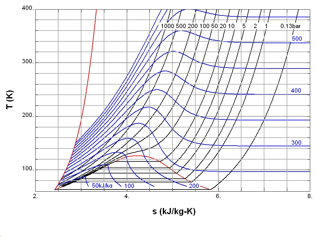 hight resolution of fig 2 temperature entropy diagram of nitrogen the red curve at the left is the melting curve the red dome represents the two phase region with the