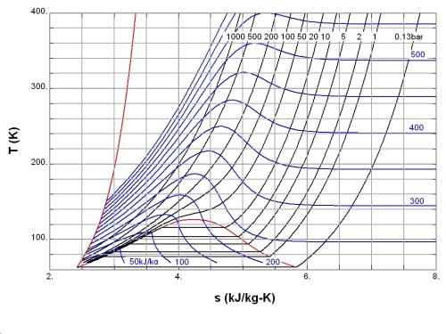 small resolution of fig 2 temperature entropy diagram of nitrogen the red curve at the left is the melting curve the red dome represents the two phase region with the