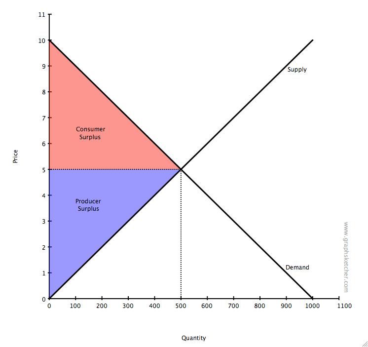 health triangle diagram template split unit wiring price support - wikipedia