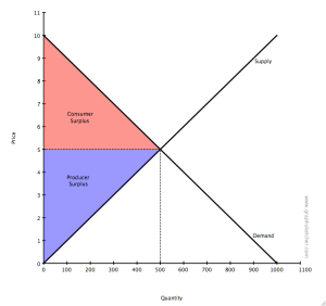 Price support  Wikipedia