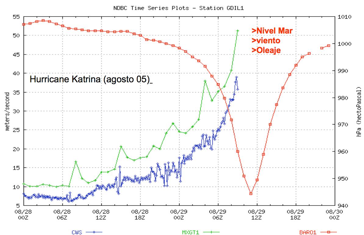 hight resolution of file hurricane katrina diagram png