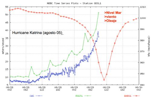 small resolution of file hurricane katrina diagram png