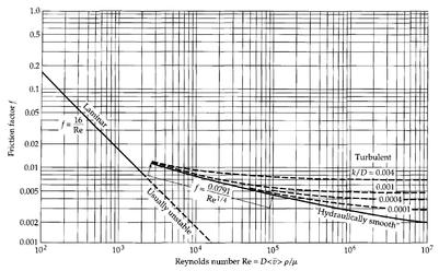 what is a plot diagram of book inverter home wiring fanning friction factor - wikipedia
