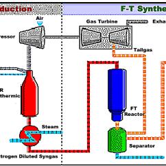 Fischer Tropsch Process Flow Diagram Water Heater Upper Thermostat Wiring File Fischertropsch Png Wikipedia