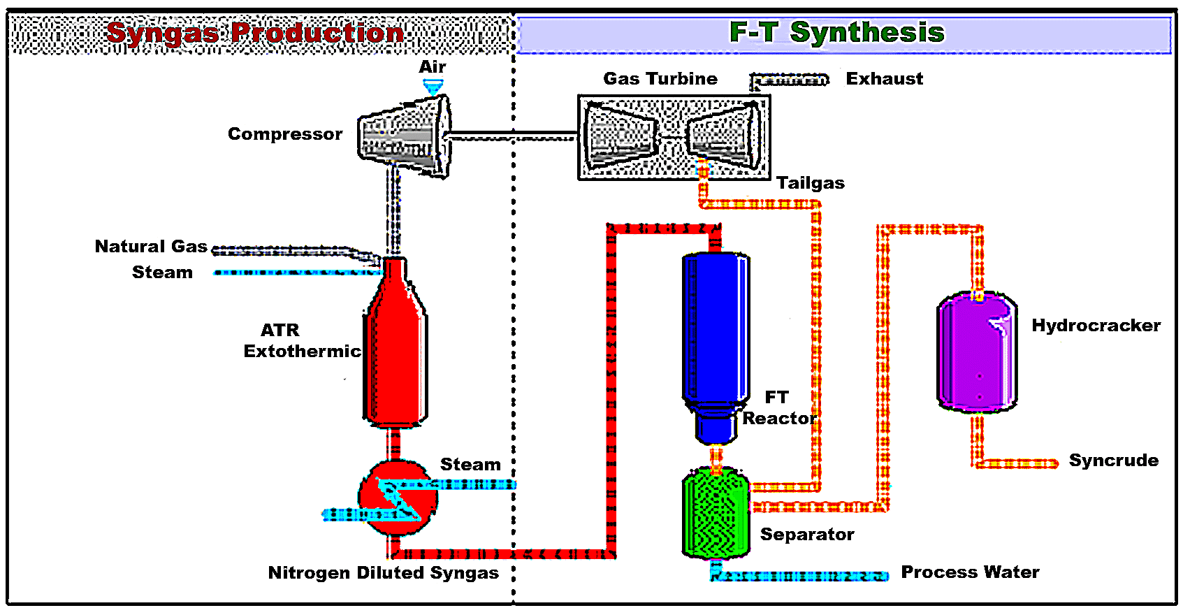 fischer tropsch process flow diagram 1991 nissan 240sx ignition wiring file fischertropsch png wikipedia
