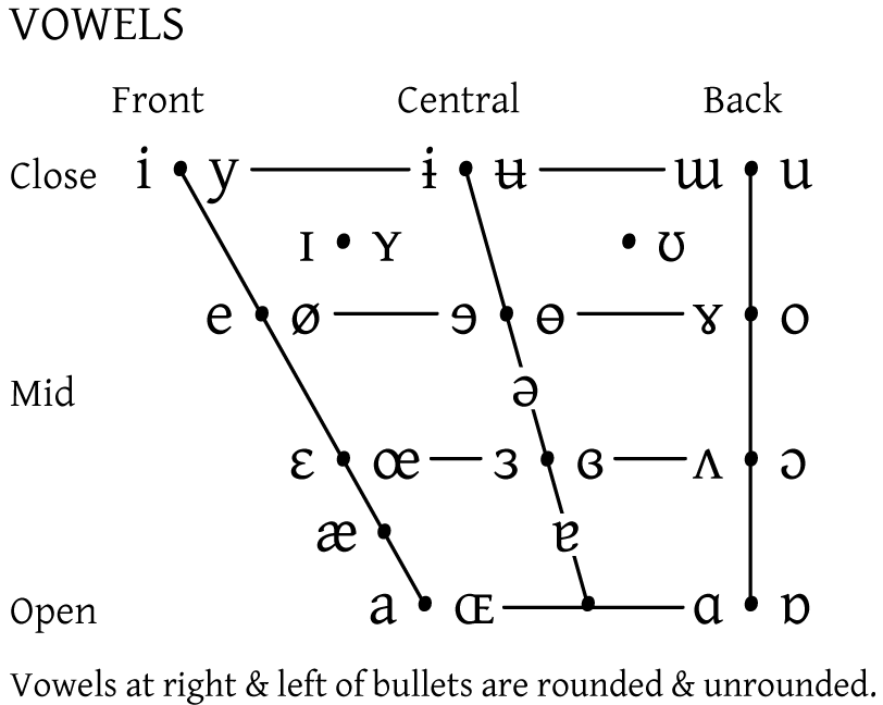 Opinions on Vowel diagram