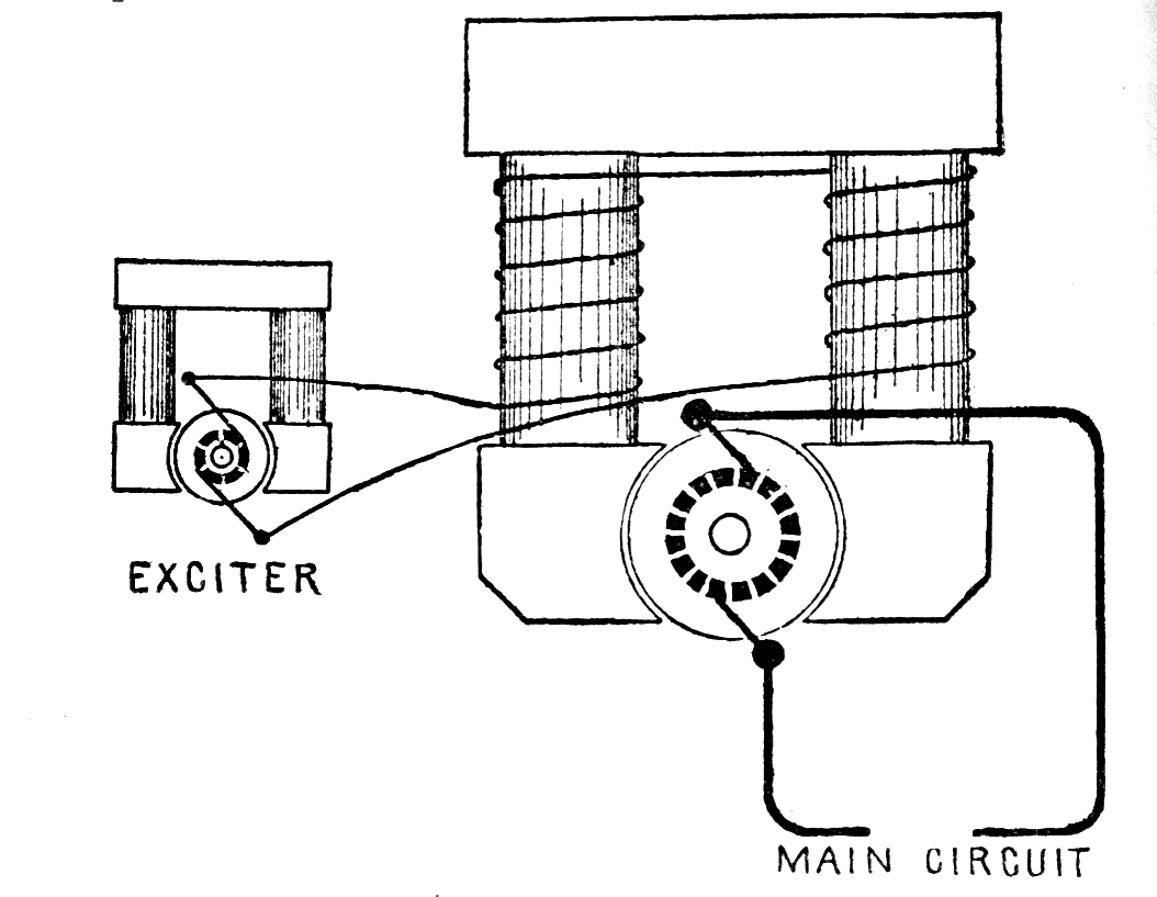 Dc Electric Generator
