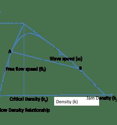 figure 3 flow density relationship [ 1409 x 1242 Pixel ]