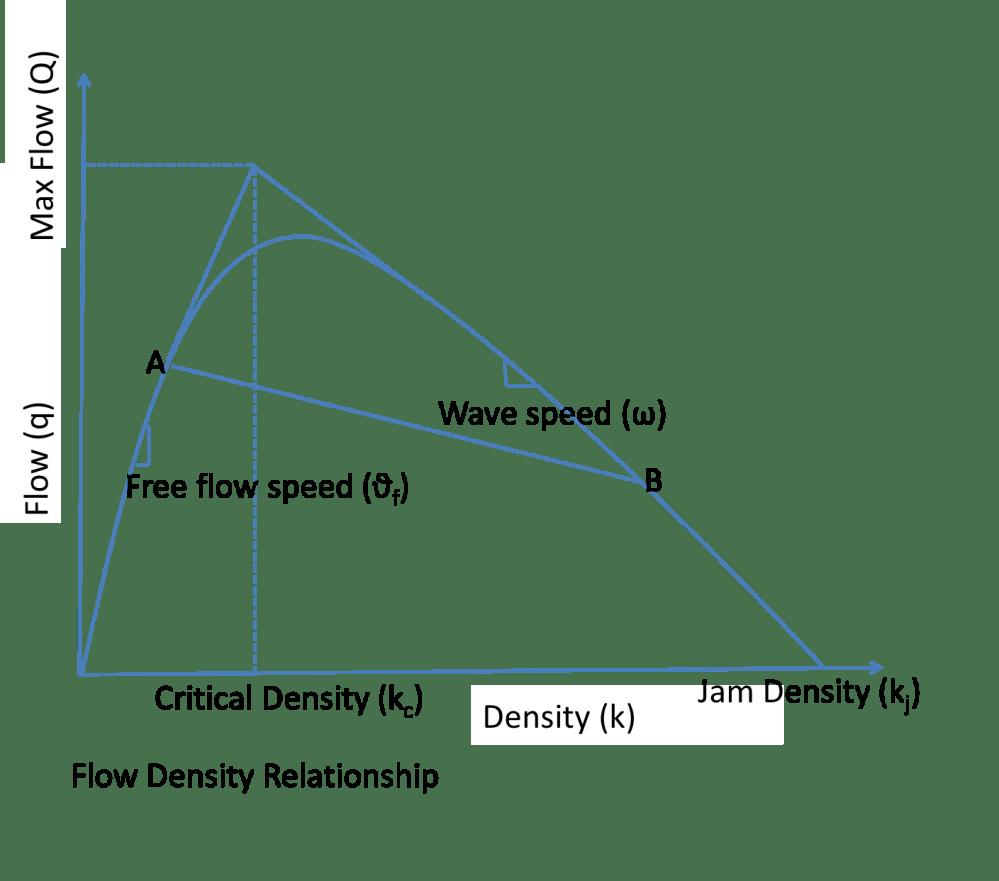 medium resolution of figure 3 flow density relationship