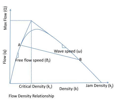 small resolution of figure 3 flow density relationship