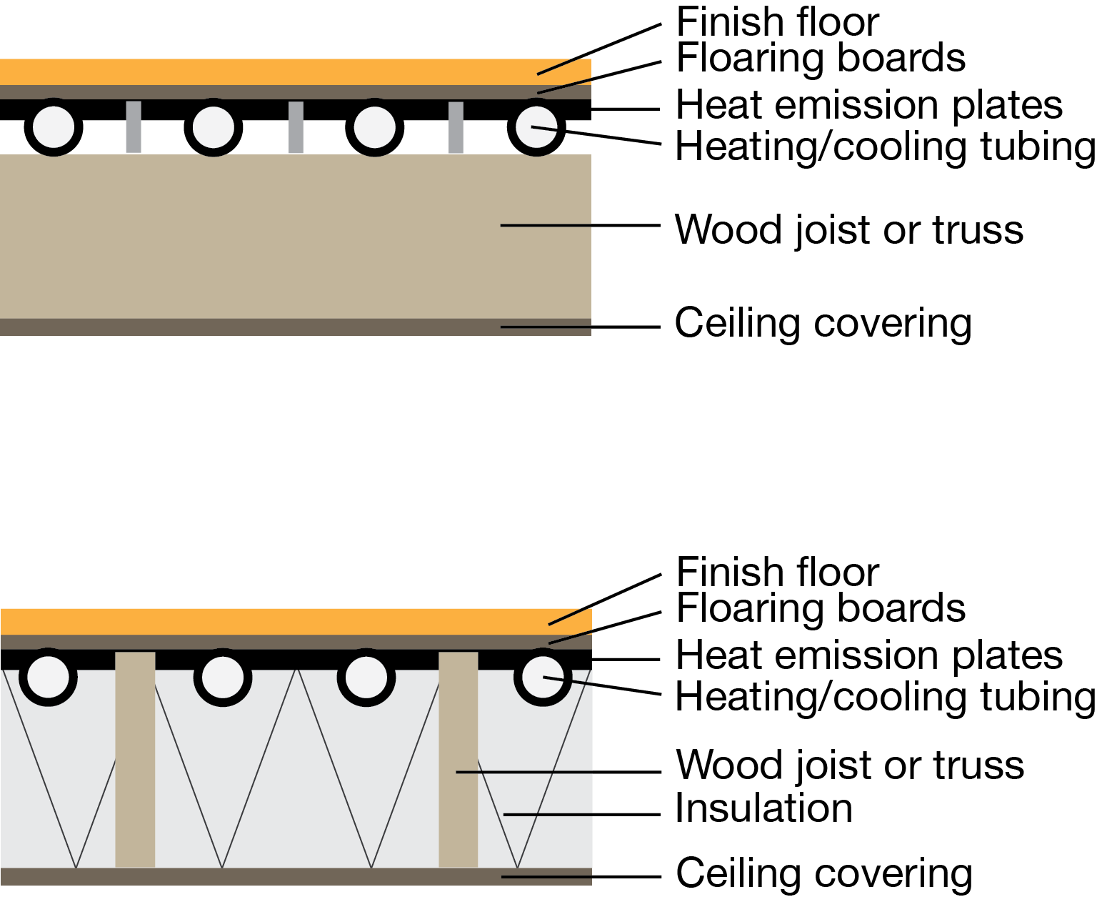 hight resolution of section diagram of a radiant embedded surface system iso 11855 type g