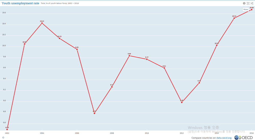 medium resolution of file oecd youth unemployment rate in south korea 2001 2016 png
