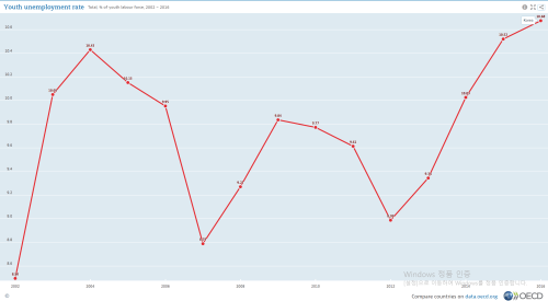 small resolution of file oecd youth unemployment rate in south korea 2001 2016 png