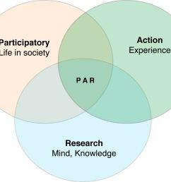 file venn diagram of participatory action research jpg [ 1522 x 1267 Pixel ]