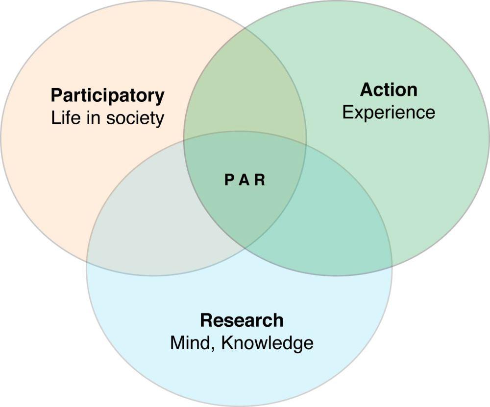 medium resolution of file venn diagram of participatory action research jpg