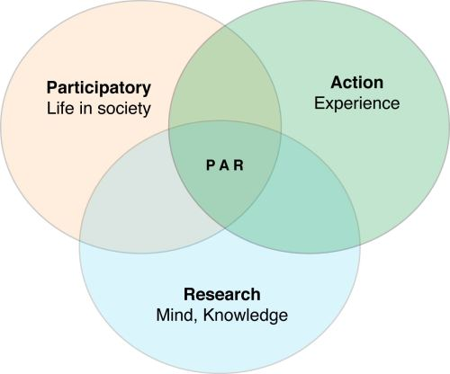 small resolution of file venn diagram of participatory action research jpg