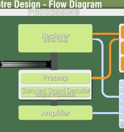 file home theatre flow diagram png [ 2036 x 976 Pixel ]