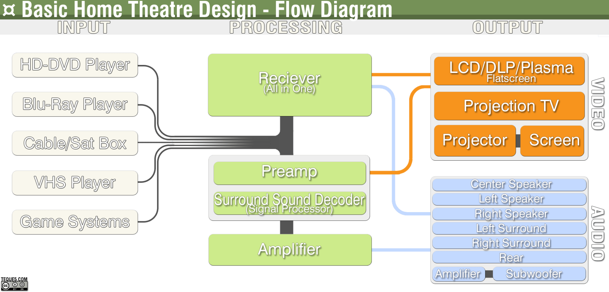 hight resolution of file home theatre flow diagram png