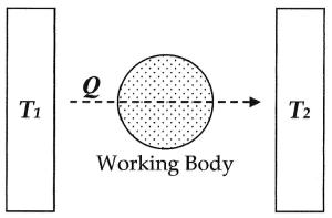 Entropy (arrow of time)  Wikipedia