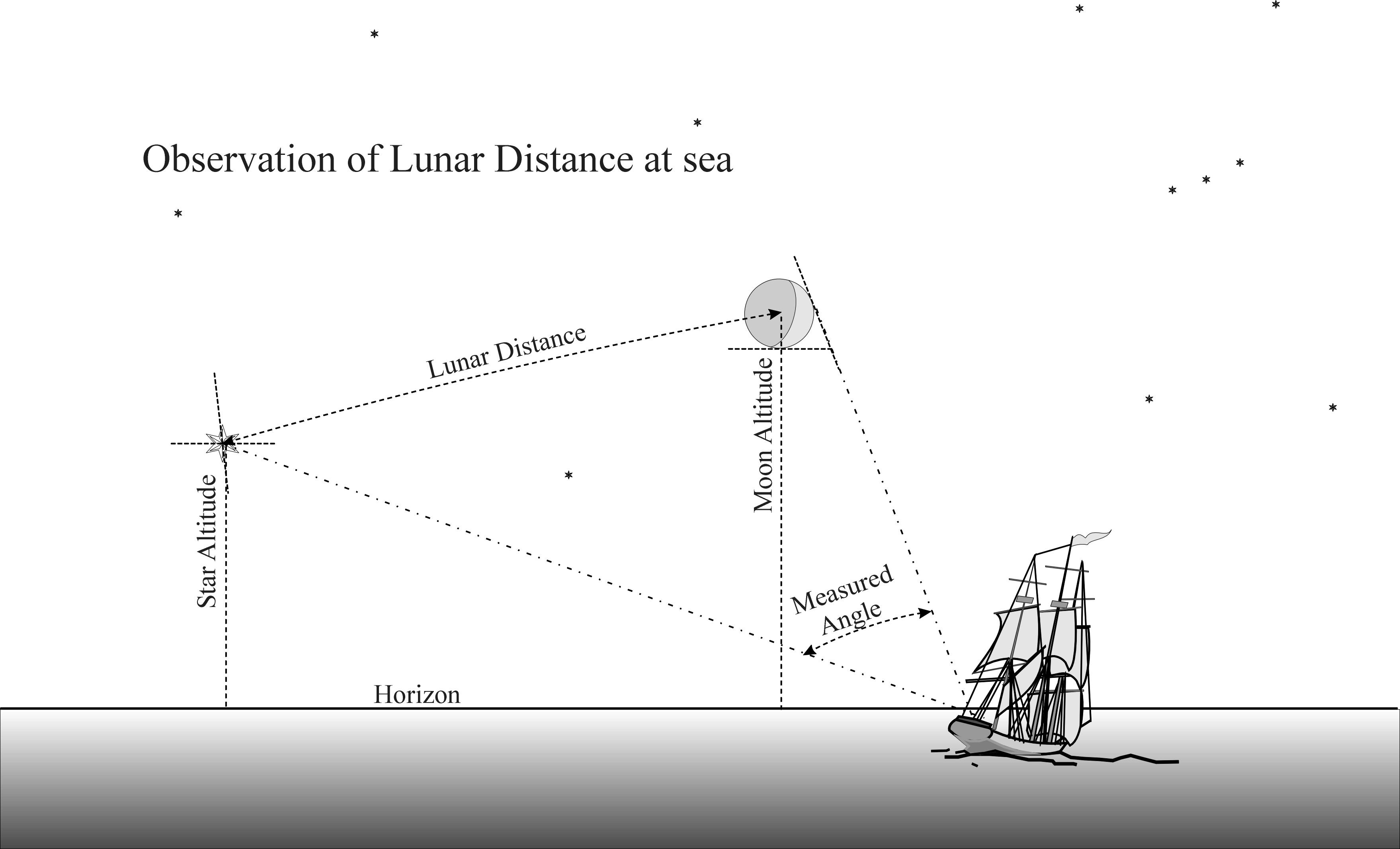 File Observing Lunar Distance At Sea