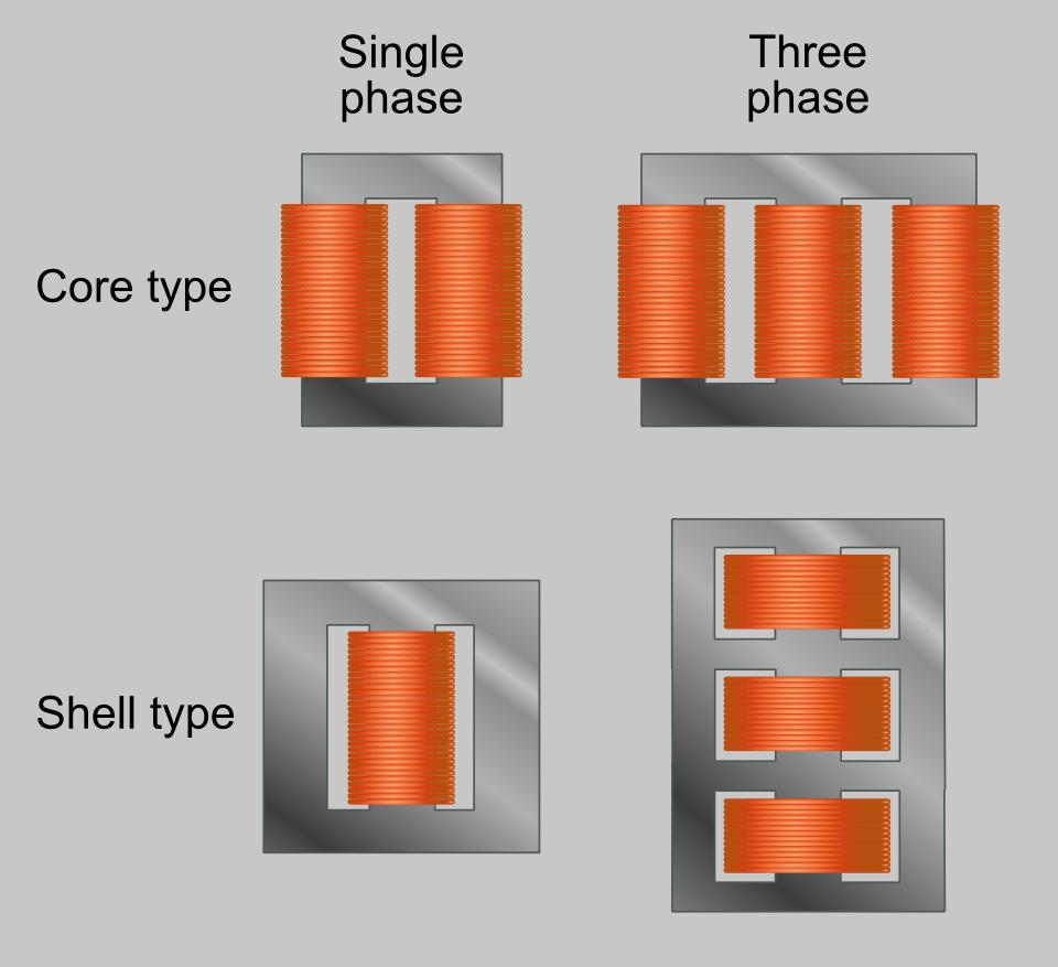 medium resolution of core form core type shell form shell type