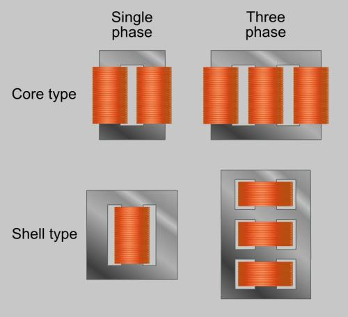 small resolution of core form core type shell form shell type
