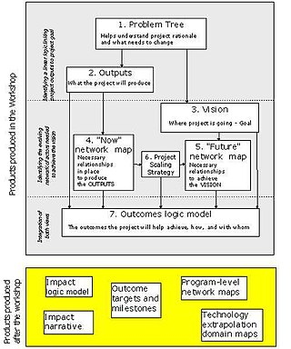 project impact diagram sodium chloride dot participatory pathways analysis wikipedia