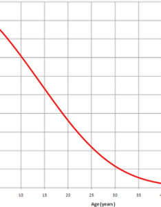 Percentage of ovarian reserve related to increasing age the curve describes remaining at ages from birth years also and female fertility wikipedia rh enpedia