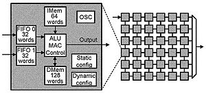 Block diagrams of a single AsAP processor and ...