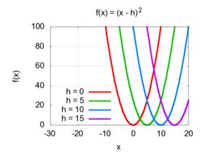 graph of quadratics with horizontal shifts