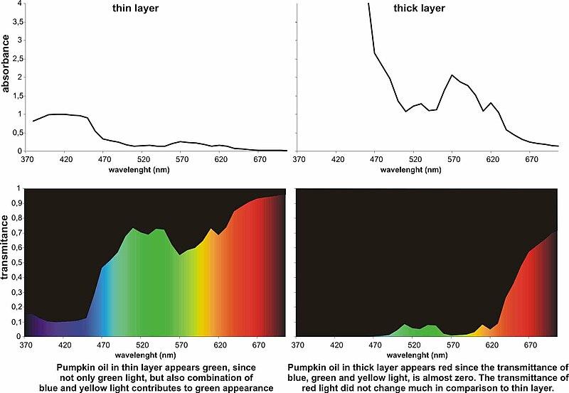 Dichromatism Wikipedia