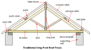 Section view of a King post roof truss showing...