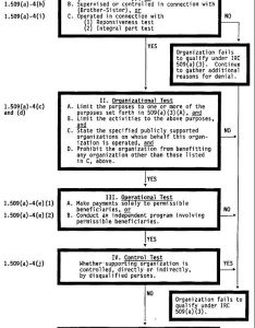 Irs supporting organization flow chart also charity wikiwand rh